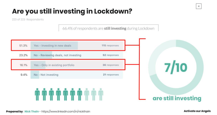 UK Angel investors still investing during Lockdown — but startups need to be quick
